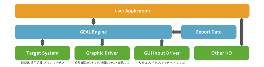 User Application、GEAL Engine…